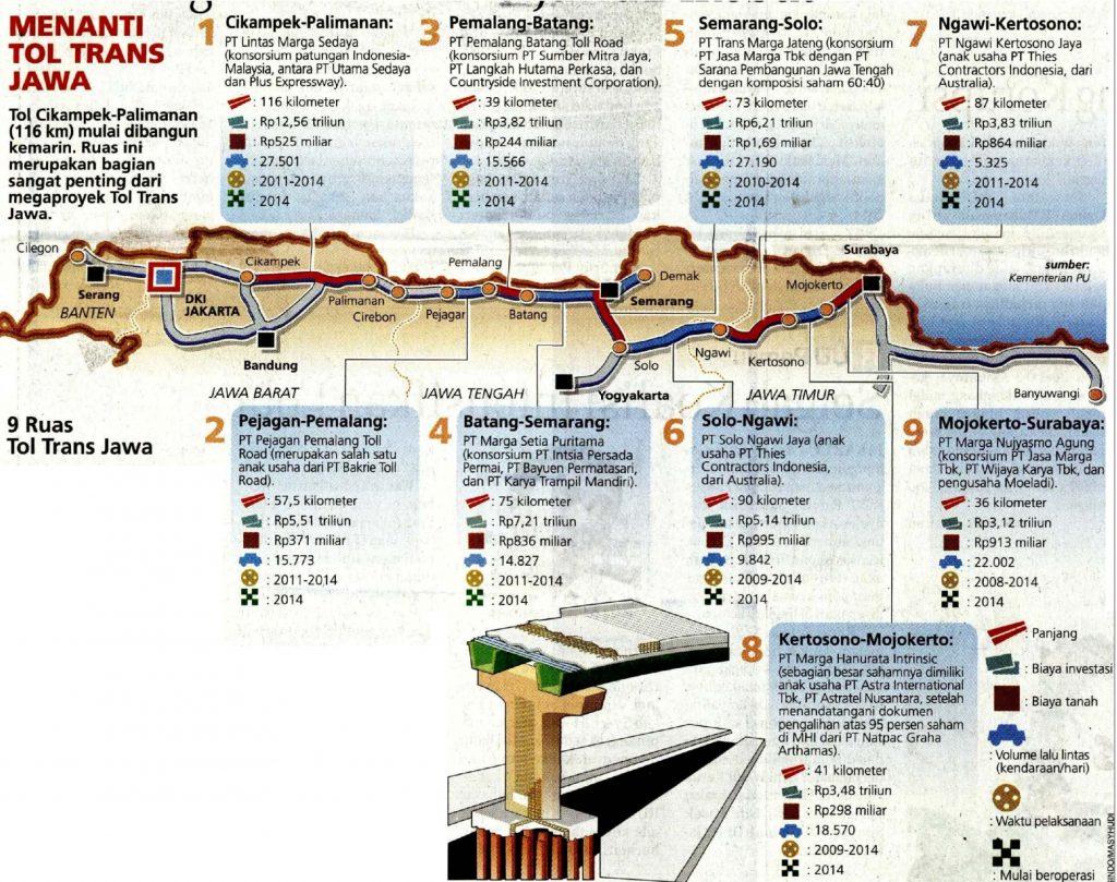 Infografis Sembilan Ruas Tol Trans Jawa